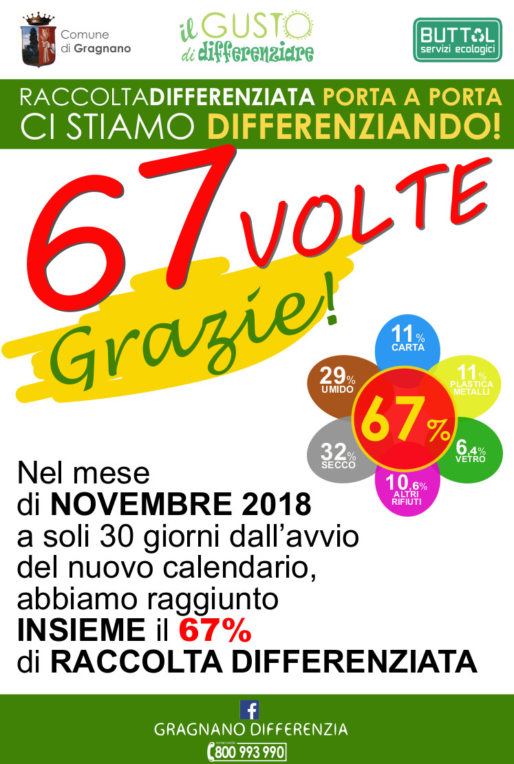A Gragnano la differenziata vola al 67%